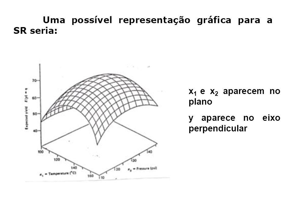Uma possível representação gráfica para a SR seria: