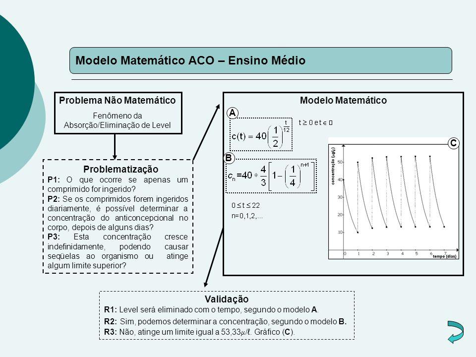 Modelo Matemático ACO – Ensino Médio