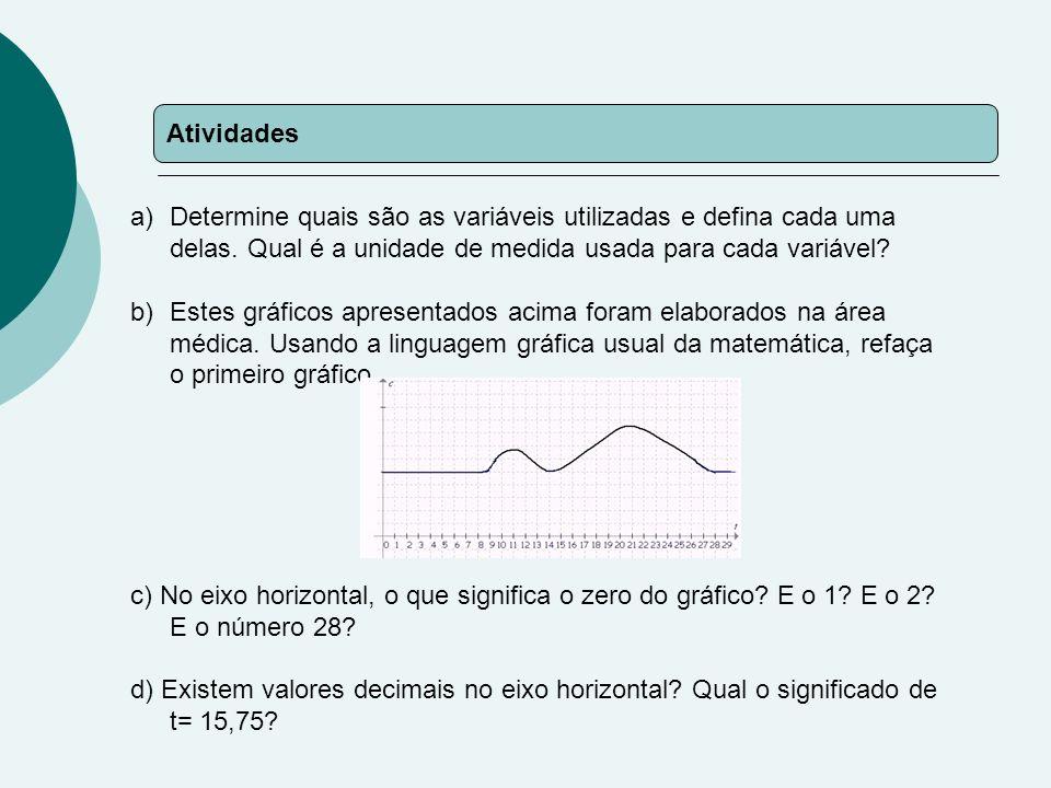 Atividades Determine quais são as variáveis utilizadas e defina cada uma delas. Qual é a unidade de medida usada para cada variável