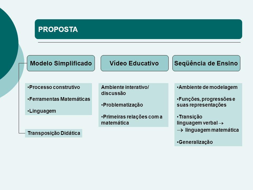 PROPOSTA Modelo Simplificado Vídeo Educativo Seqüência de Ensino