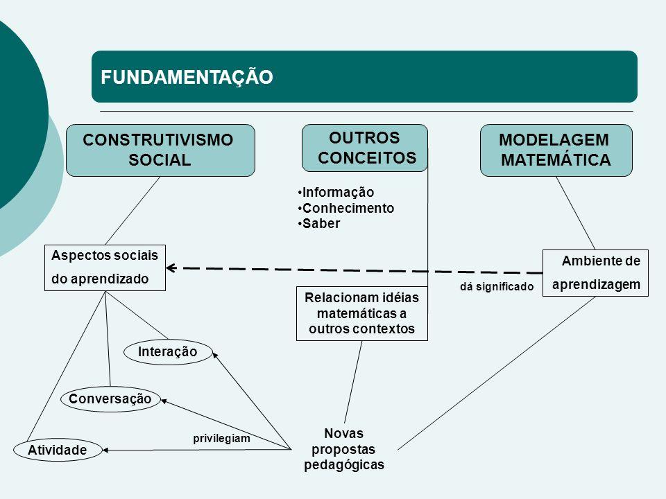 FUNDAMENTAÇÃO CONSTRUTIVISMO SOCIAL OUTROS CONCEITOS MODELAGEM