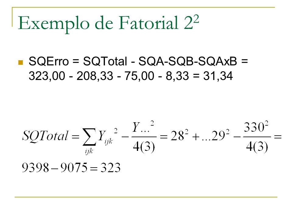 Exemplo de Fatorial 22 SQErro = SQTotal - SQA-SQB-SQAxB = 323,00 - 208,33 - 75,00 - 8,33 = 31,34
