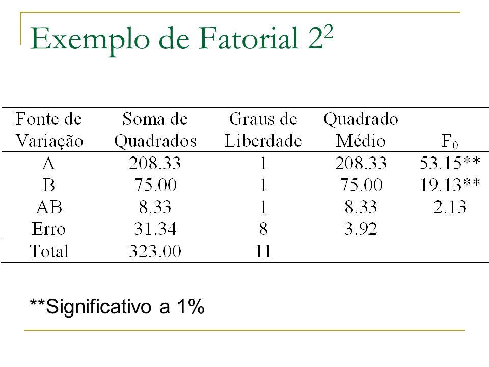 Exemplo de Fatorial 22 **Significativo a 1%