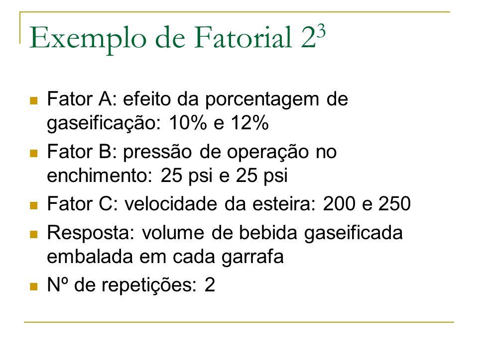 Exemplo de Fatorial 23 Fator A: efeito da porcentagem de gaseificação: 10% e 12% Fator B: pressão de operação no enchimento: 25 psi e 25 psi.