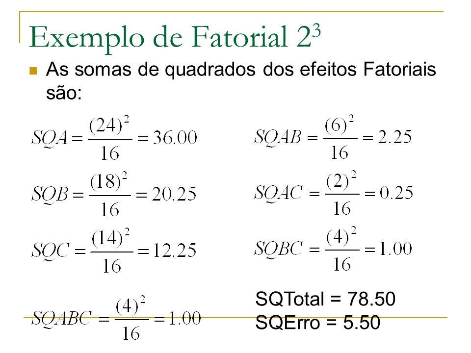 Exemplo de Fatorial 23 As somas de quadrados dos efeitos Fatoriais são: SQTotal = 78.50 SQErro = 5.50.