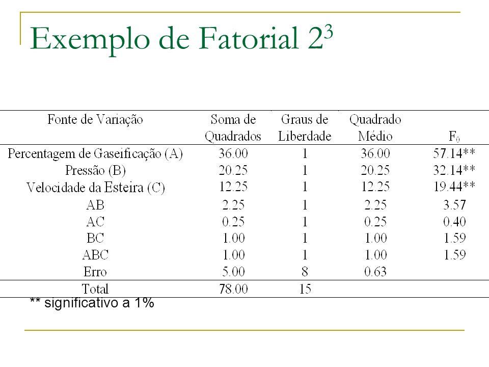 Exemplo de Fatorial 23 ** significativo a 1%