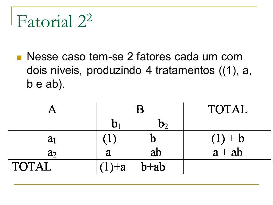 Fatorial 22 Nesse caso tem-se 2 fatores cada um com dois níveis, produzindo 4 tratamentos ((1), a, b e ab).