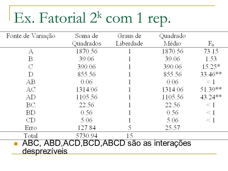 Ex. Fatorial 2k com 1 rep. ABC, ABD,ACD,BCD,ABCD são as interações desprezíveis