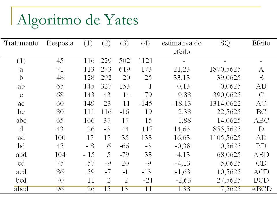 Algoritmo de Yates