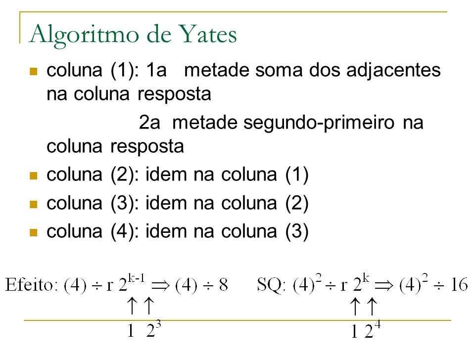 Algoritmo de Yates coluna (1): 1a metade soma dos adjacentes na coluna resposta. 2a metade segundo-primeiro na coluna resposta.
