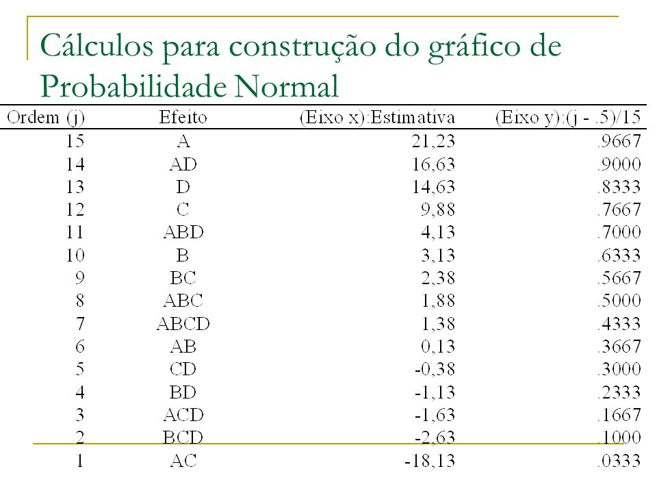 Cálculos para construção do gráfico de Probabilidade Normal