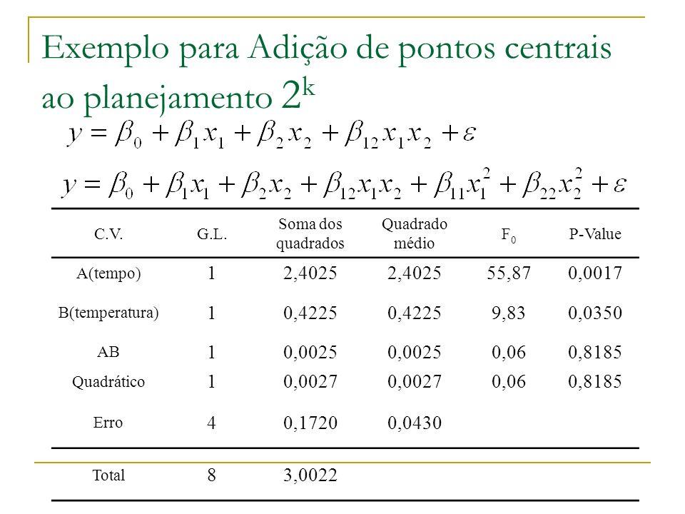 Exemplo para Adição de pontos centrais ao planejamento 2k