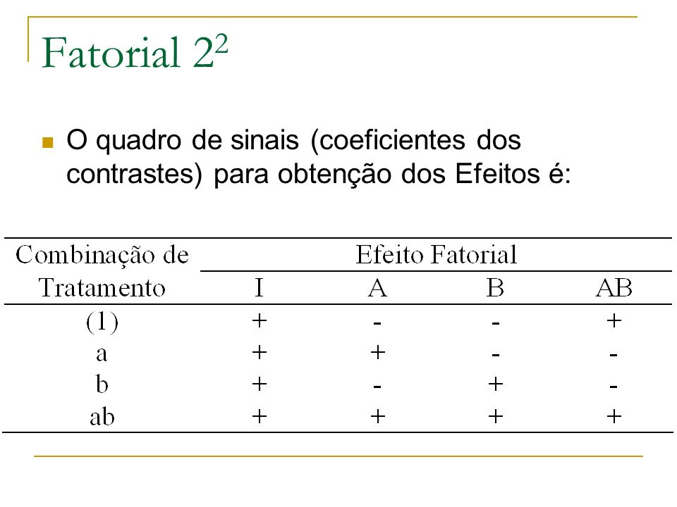 Fatorial 22 O quadro de sinais (coeficientes dos contrastes) para obtenção dos Efeitos é: