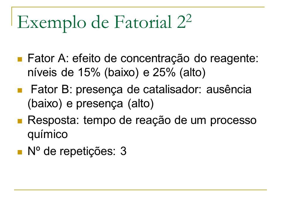 Exemplo de Fatorial 22 Fator A: efeito de concentração do reagente: níveis de 15% (baixo) e 25% (alto)