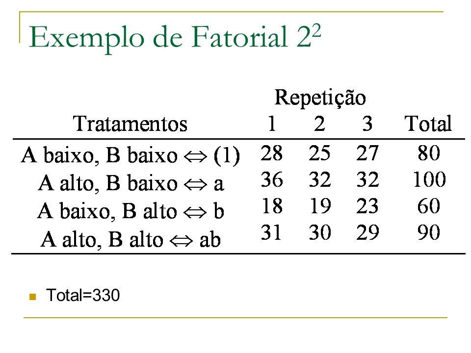 Exemplo de Fatorial 22 Total=330