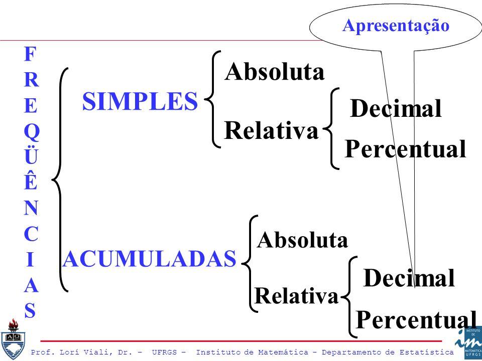 Absoluta SIMPLES Decimal Relativa Percentual Decimal Percentual