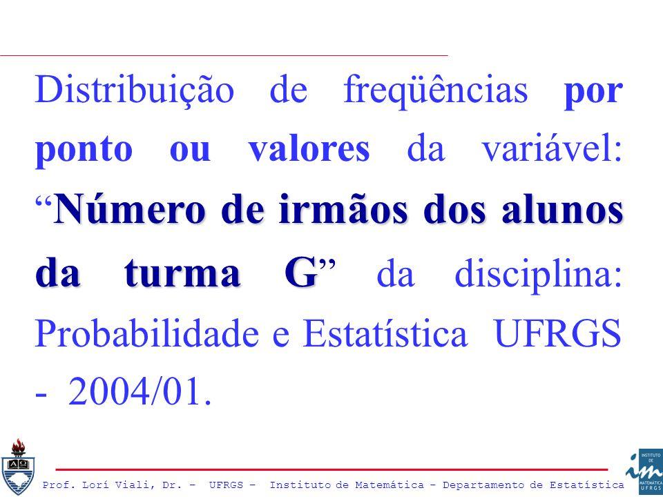 Distribuição de freqüências por ponto ou valores da variável: Número de irmãos dos alunos da turma G da disciplina: Probabilidade e Estatística UFRGS - 2004/01.