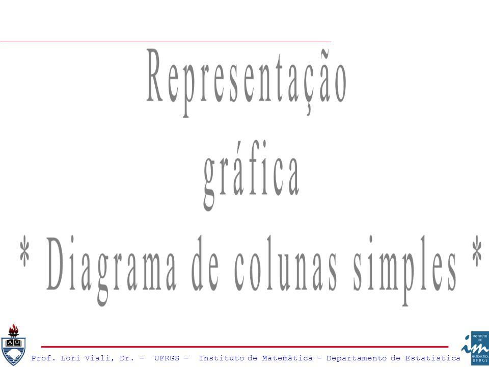 * Diagrama de colunas simples *