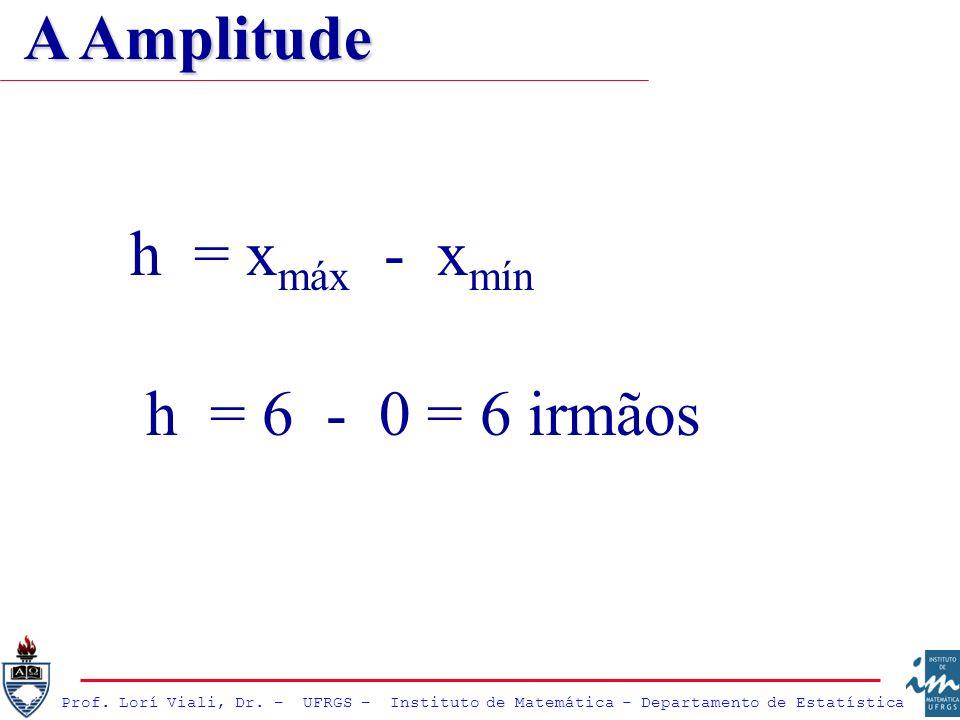 A Amplitude h = xmáx - xmín h = 6 - 0 = 6 irmãos