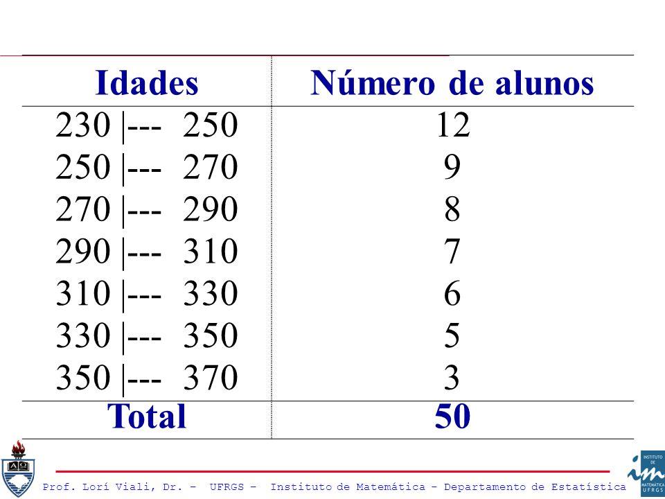 IdadesNúmero de alunos. 230 |--- 250. 12. 250 |--- 270. 9. 270 |--- 290. 8. 290 |--- 310. 7. 310 |--- 330.