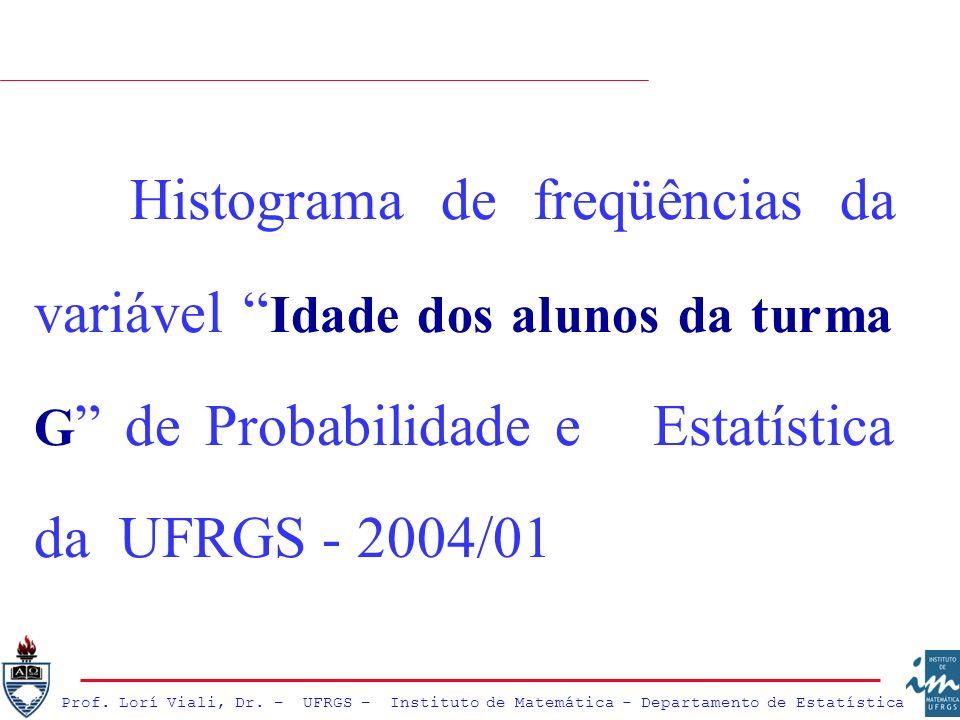 Histograma de freqüências da variável Idade dos alunos da turma G de Probabilidade e Estatística da UFRGS - 2004/01