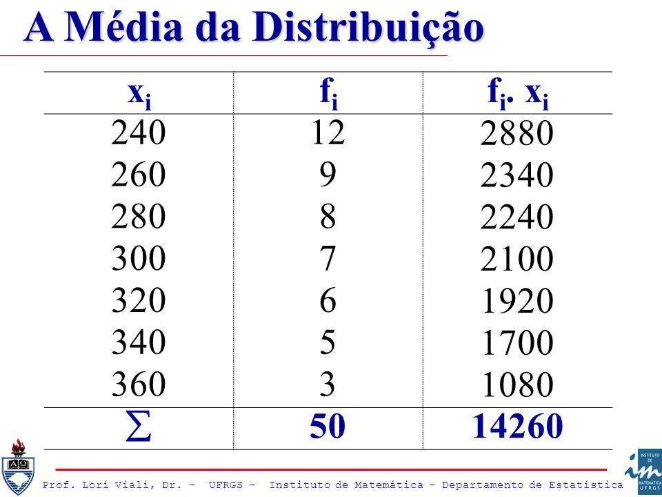 A Média da Distribuição