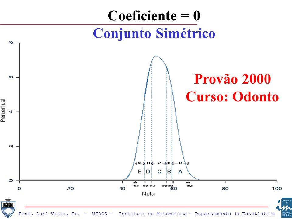 Coeficiente = 0 Conjunto Simétrico Provão 2000 Curso: Odonto