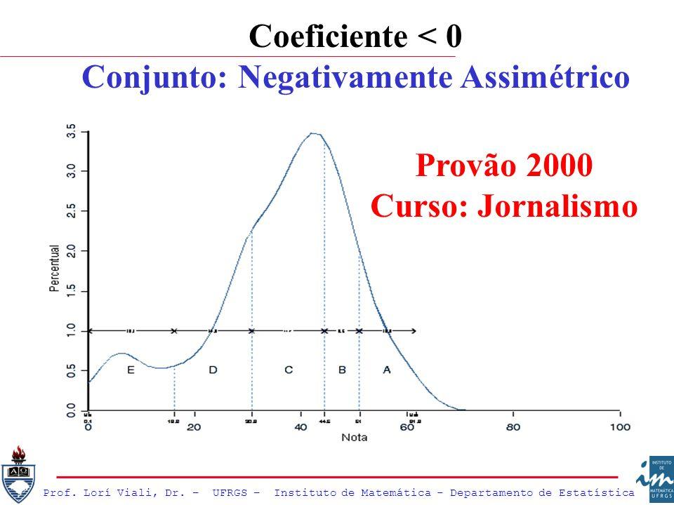 Conjunto: Negativamente Assimétrico