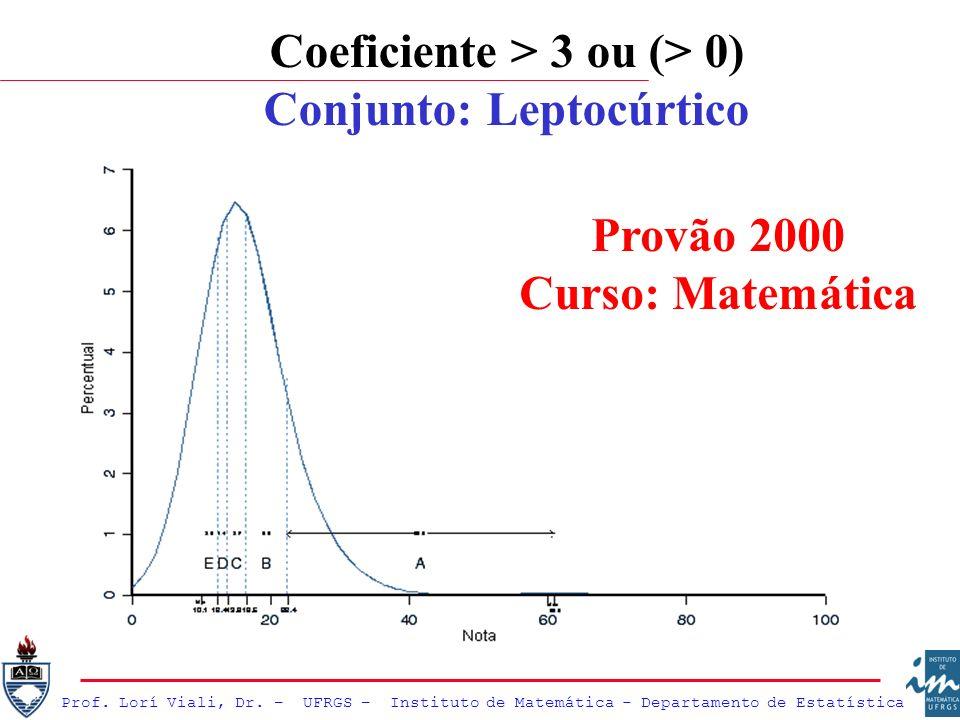 Coeficiente > 3 ou (> 0) Conjunto: Leptocúrtico