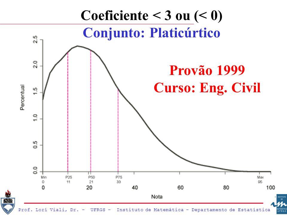 Coeficiente < 3 ou (< 0) Conjunto: Platicúrtico