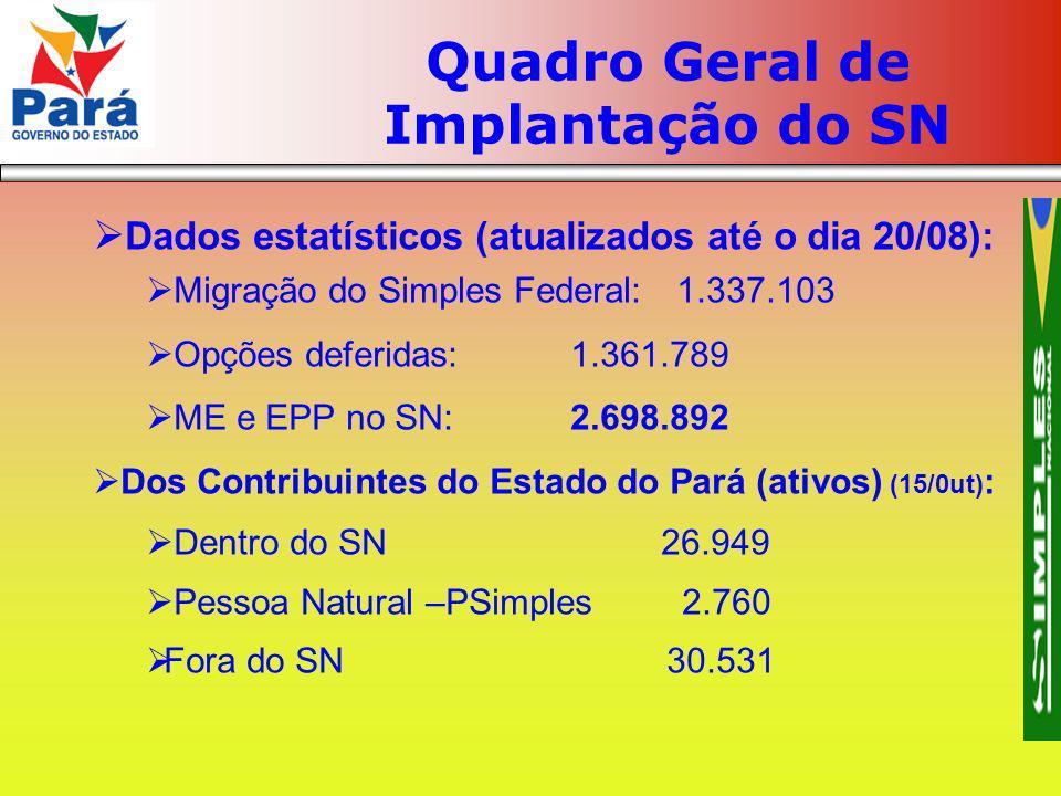 Quadro Geral de Implantação do SN