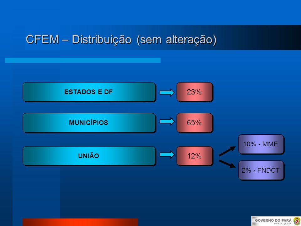 CFEM – Distribuição (sem alteração)
