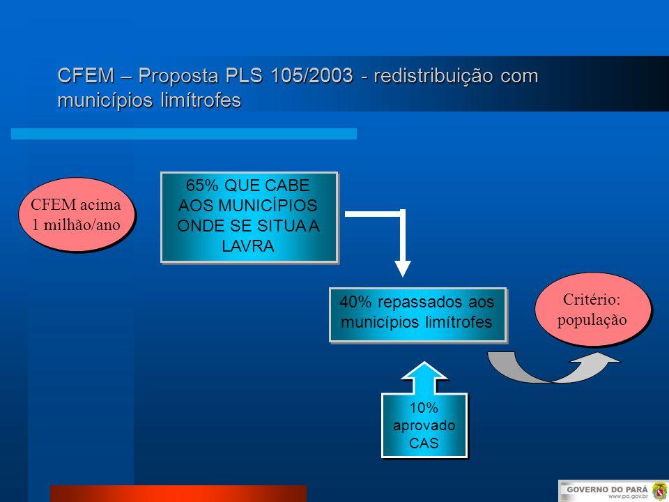 CFEM – Proposta PLS 105/2003 - redistribuição com municípios limítrofes