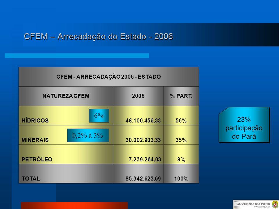 CFEM – Arrecadação do Estado - 2006