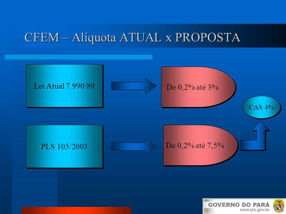 CFEM – Alíquota ATUAL x PROPOSTA
