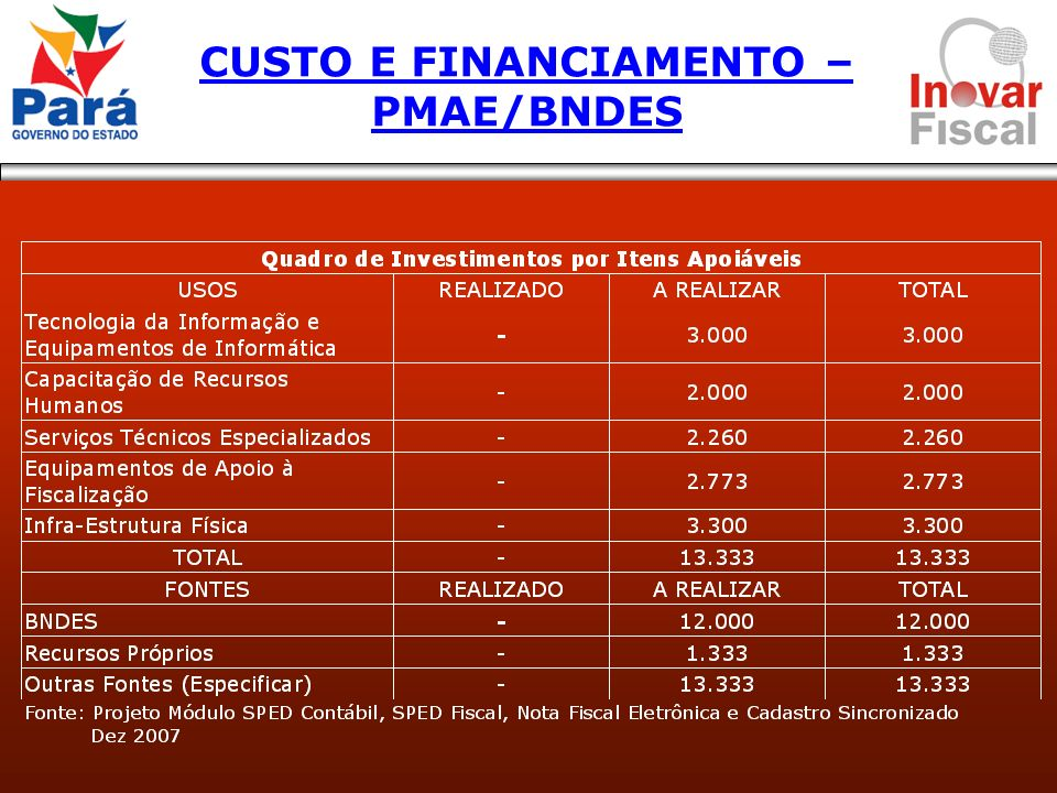 CUSTO E FINANCIAMENTO – PMAE/BNDES