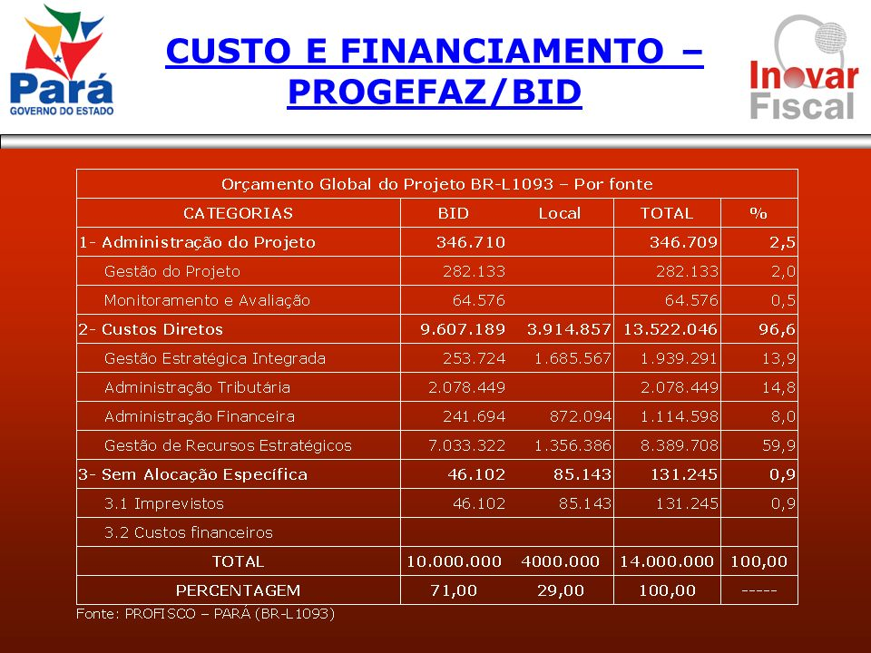 CUSTO E FINANCIAMENTO – PROGEFAZ/BID