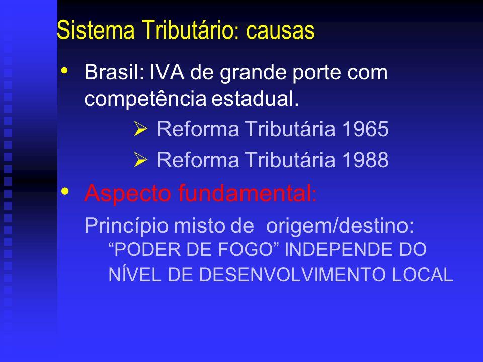 Sistema Tributário: causas
