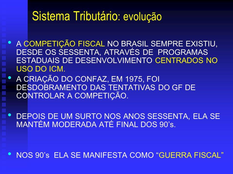 Sistema Tributário: evolução