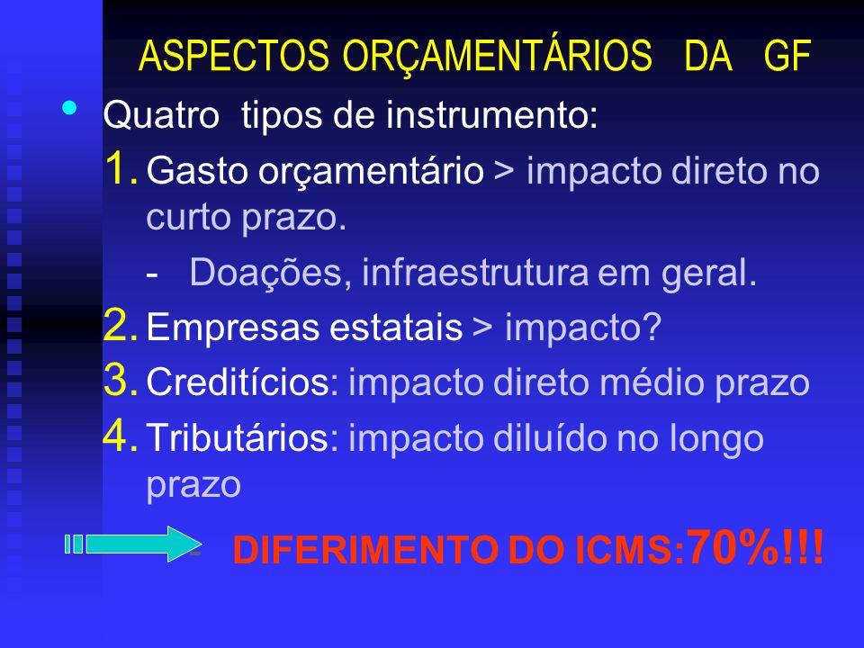 ASPECTOS ORÇAMENTÁRIOS DA GF