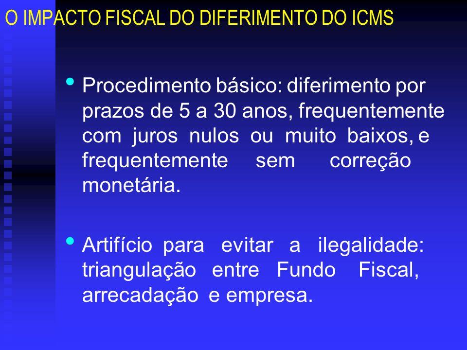 O IMPACTO FISCAL DO DIFERIMENTO DO ICMS