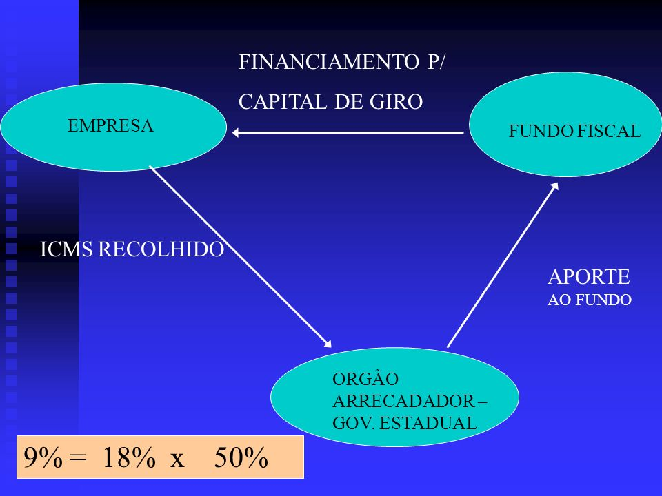 9% = 18% x 50% FINANCIAMENTO P/ CAPITAL DE GIRO ICMS RECOLHIDO