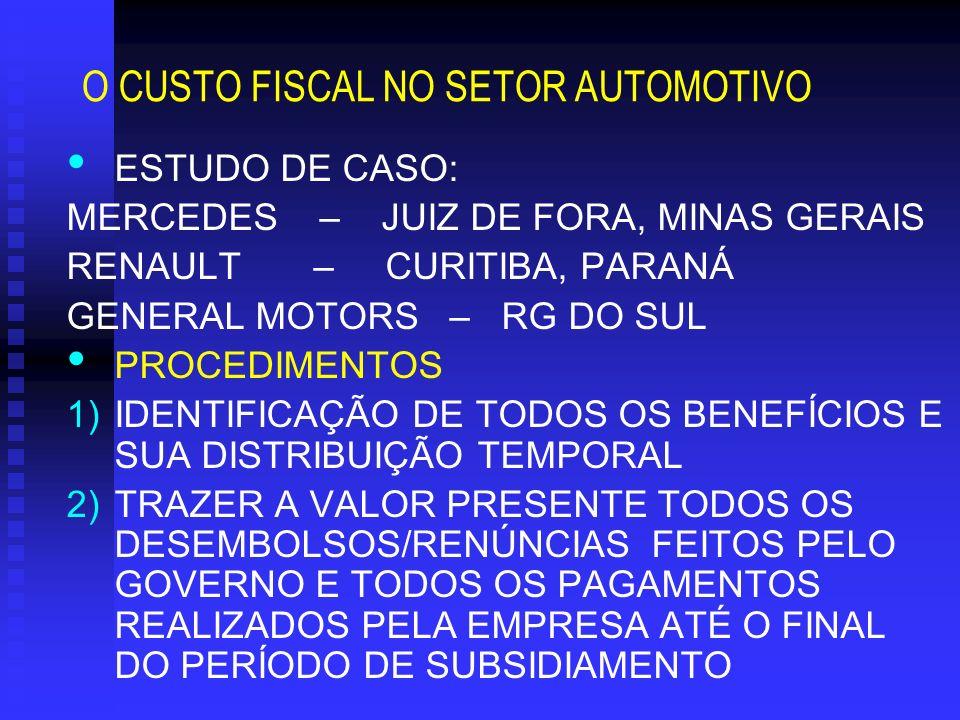 O CUSTO FISCAL NO SETOR AUTOMOTIVO