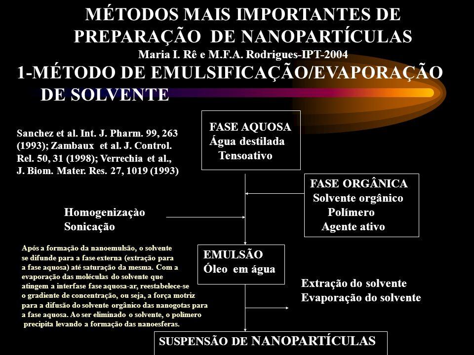 MÉTODOS MAIS IMPORTANTES DE PREPARAÇÃO DE NANOPARTÍCULAS