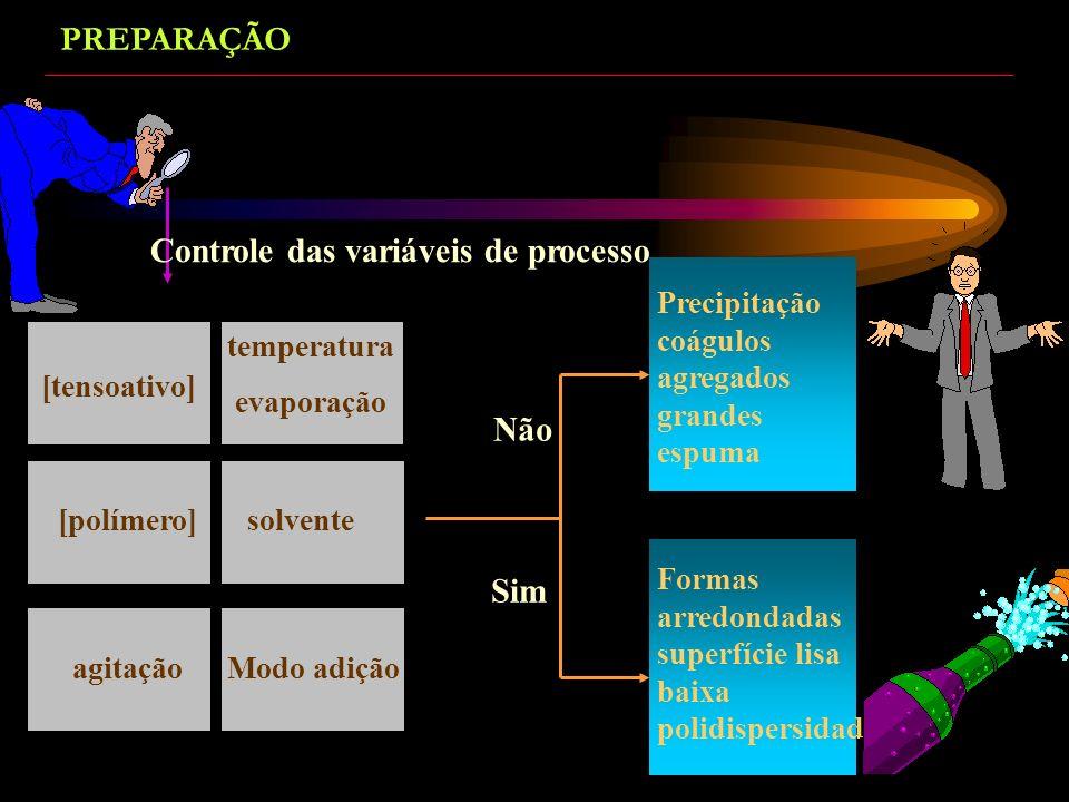 Controle das variáveis de processo
