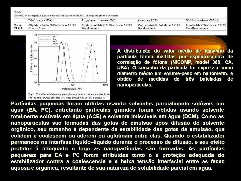 A distribuição do valor médio de tamanho da partícula forma medidas por espectroscopia de correlação de fótons (NICOMP, model 380, CA, USA). O tamanho da partícula foi expressa como diâmetro médio em volume-peso em nanômetro, e obtido de medidas de três bateladas de nanopartículas.