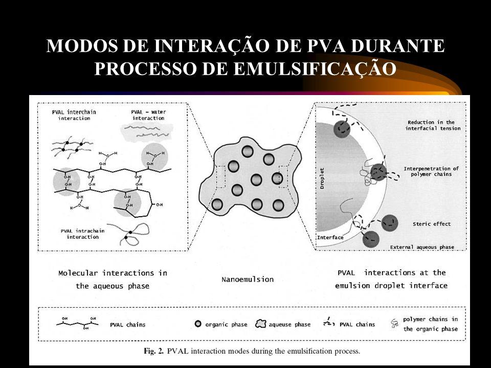 MODOS DE INTERAÇÃO DE PVA DURANTE PROCESSO DE EMULSIFICAÇÃO