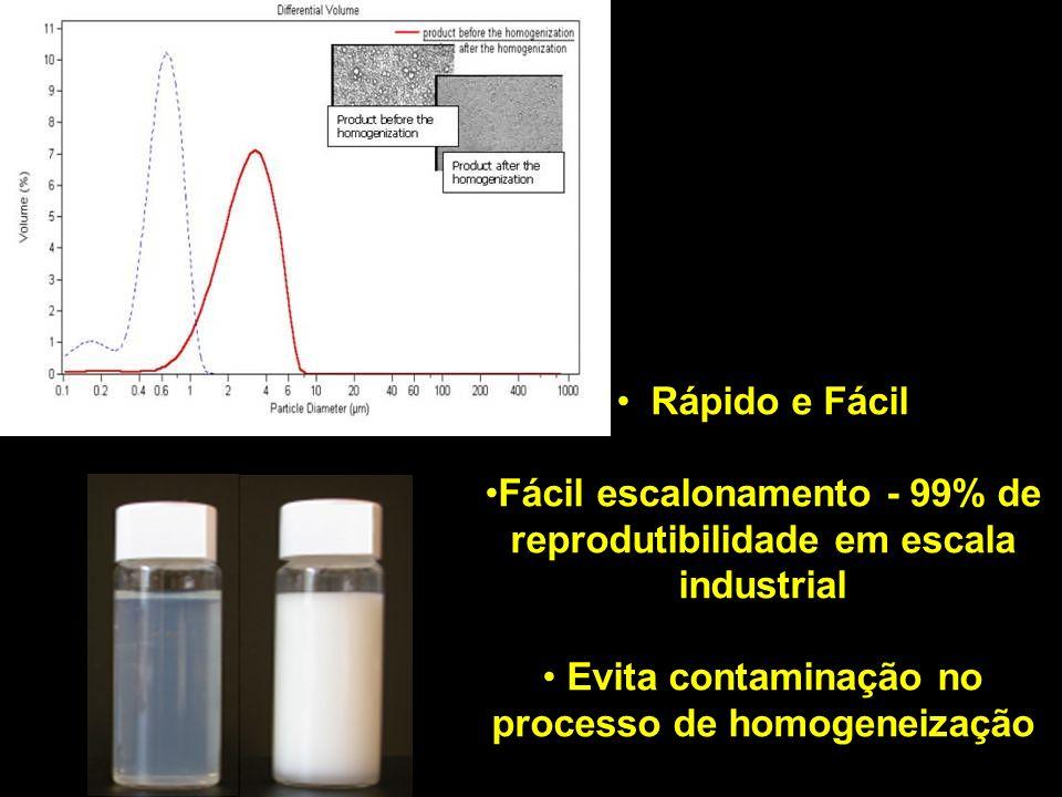 Fácil escalonamento - 99% de reprodutibilidade em escala industrial