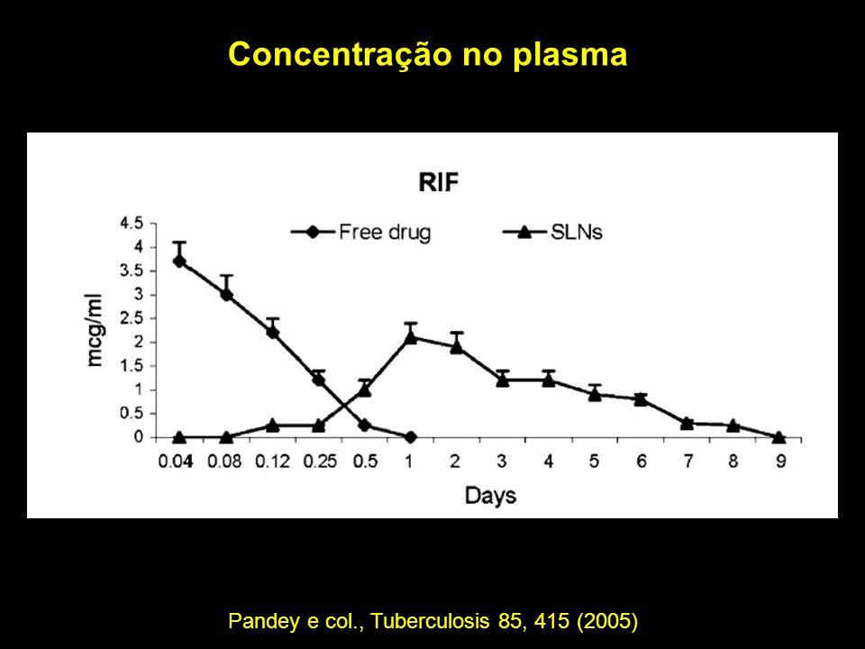 Pandey e col., Tuberculosis 85, 415 (2005)
