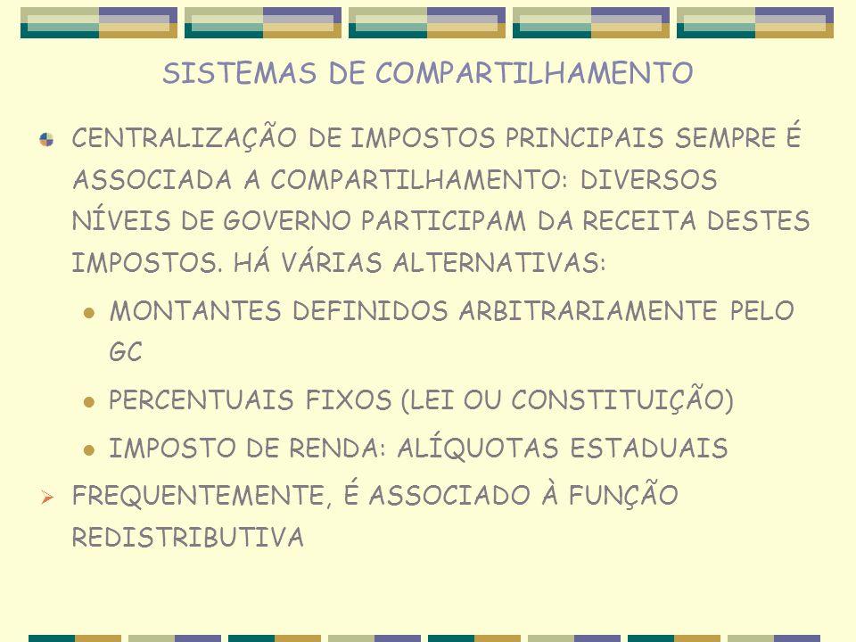 SISTEMAS DE COMPARTILHAMENTO